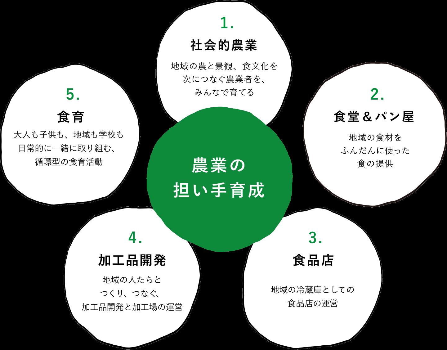 フードハブの5つの取り組み